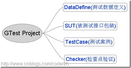 gtestproject
